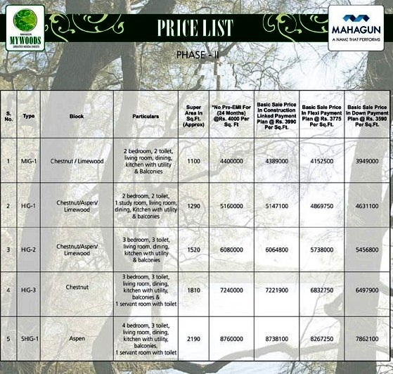 mahagun mywoods phase2 price list